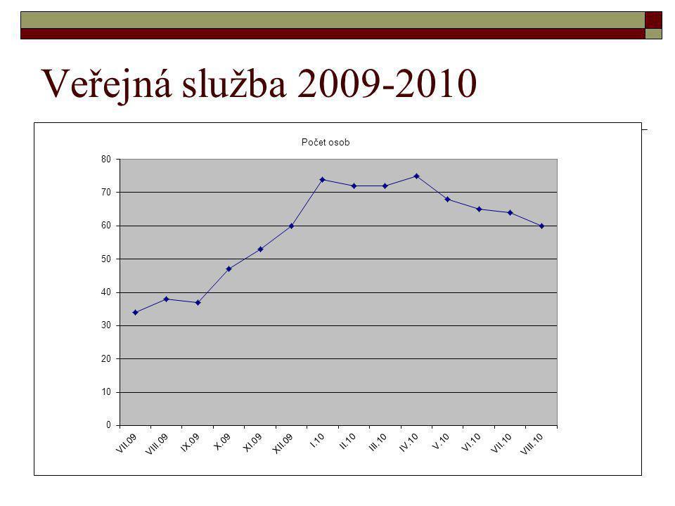 Veřejná služba 2009-2010