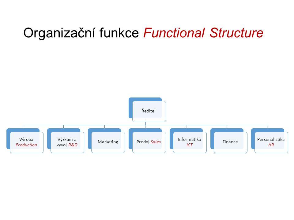 Organizační funkce Functional Structure Ředitel Výroba Production Výzkum a vývoj R&D MarketingProdej Sales Informatika ICT Finance Personalistika HR