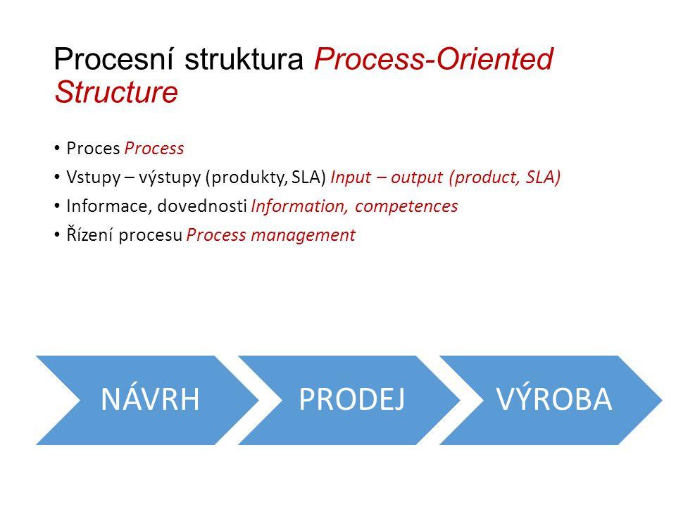 Procesní struktura Process-Oriented Structure Proces Process Vstupy – výstupy (produkty, SLA) Input – output (product, SLA) Informace, dovednosti Information, competences Řízení procesu Process management NÁVRHPRODEJVÝROBA