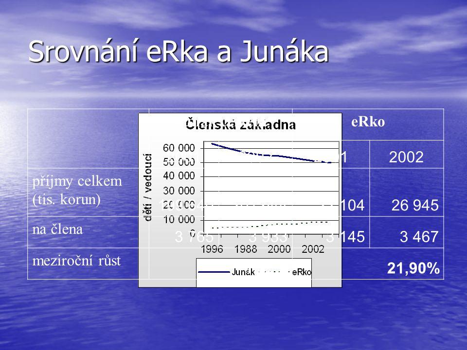Srovnání eRka a Junáka Junák celkemeRko 2001200220012002 příjmy celkem (tis. korun) 199 640201 64422 10426 945 na člena 3 7653 9333 1453 467 meziroční