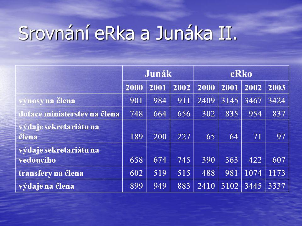 Srovnání eRka a Junáka II. JunákeRko 2000200120022000200120022003 výnosy na člena9019849112409314534673424 dotace ministerstev na člena748664656302835