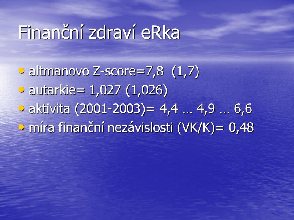 Finanční zdraví eRka altmanovo Z-score=7,8 (1,7) altmanovo Z-score=7,8 (1,7) autarkie= 1,027 (1,026) autarkie= 1,027 (1,026) aktivita (2001-2003)= 4,4