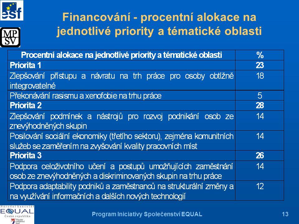 Program Iniciativy Společenství EQUAL13 Financování - procentní alokace na jednotlivé priority a tématické oblasti