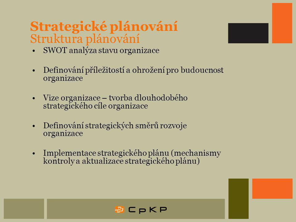 Strategické plánování Struktura plánování SWOT analýza stavu organizace Definování příležitostí a ohrožení pro budoucnost organizace Vize organizace – tvorba dlouhodobého strategického cíle organizace Definování strategických směrů rozvoje organizace Implementace strategického plánu (mechanismy kontroly a aktualizace strategického plánu)