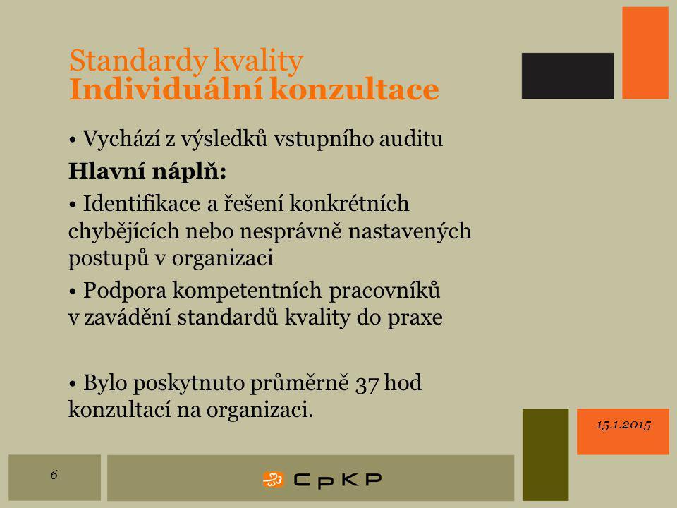 Standardy kvality Individuální konzultace Vychází z výsledků vstupního auditu Hlavní náplň: Identifikace a řešení konkrétních chybějících nebo nesprávně nastavených postupů v organizaci Podpora kompetentních pracovníků v zavádění standardů kvality do praxe Bylo poskytnuto průměrně 37 hod konzultací na organizaci.