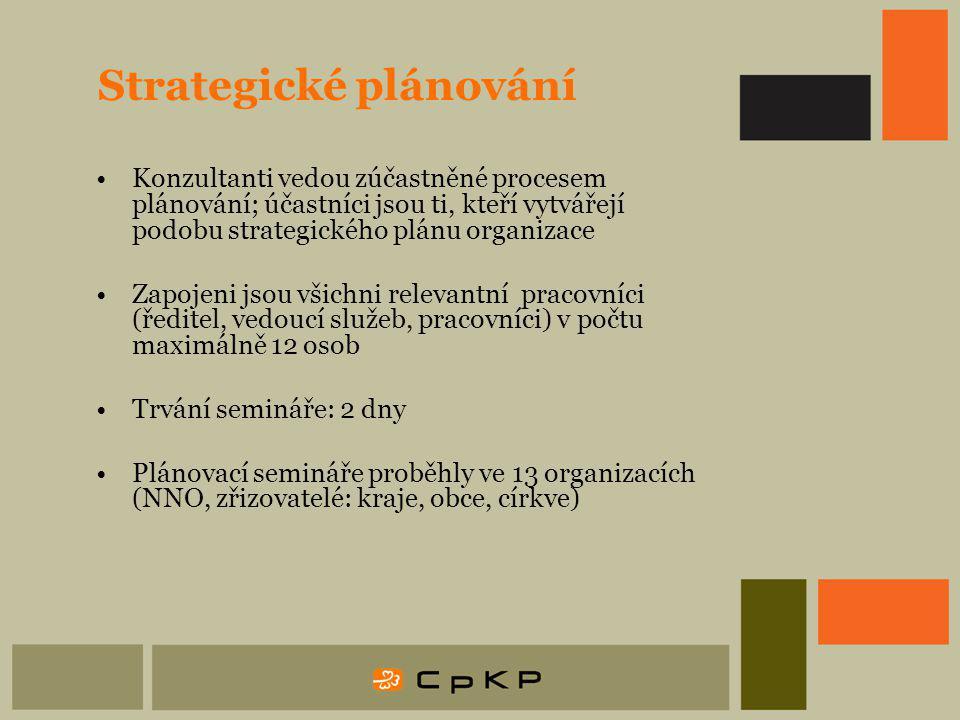Strategické plánování Konzultanti vedou zúčastněné procesem plánování; účastníci jsou ti, kteří vytvářejí podobu strategického plánu organizace Zapojeni jsou všichni relevantní pracovníci (ředitel, vedoucí služeb, pracovníci) v počtu maximálně 12 osob Trvání semináře: 2 dny Plánovací semináře proběhly ve 13 organizacích (NNO, zřizovatelé: kraje, obce, církve)