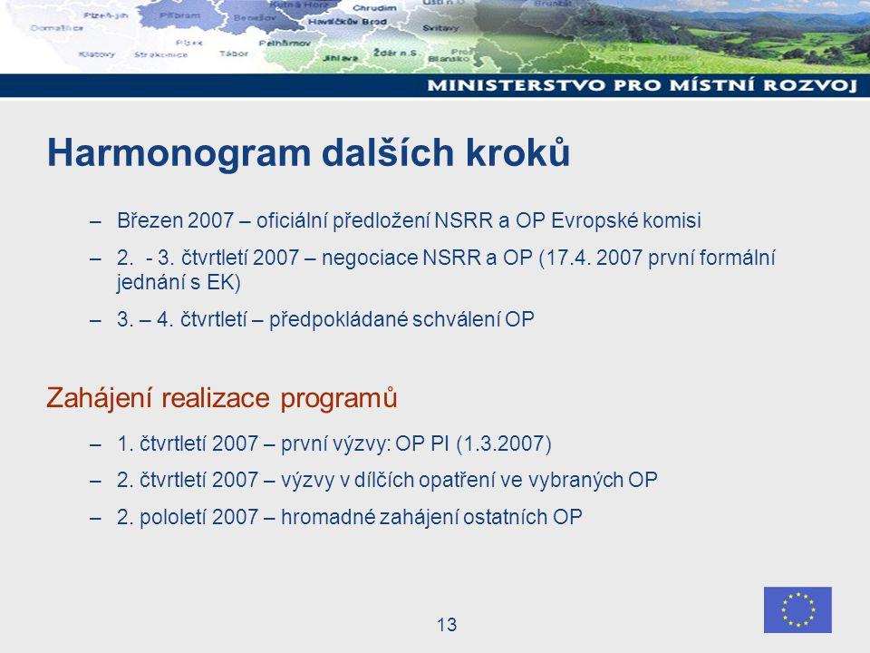 13 Harmonogram dalších kroků –Březen 2007 – oficiální předložení NSRR a OP Evropské komisi –2.