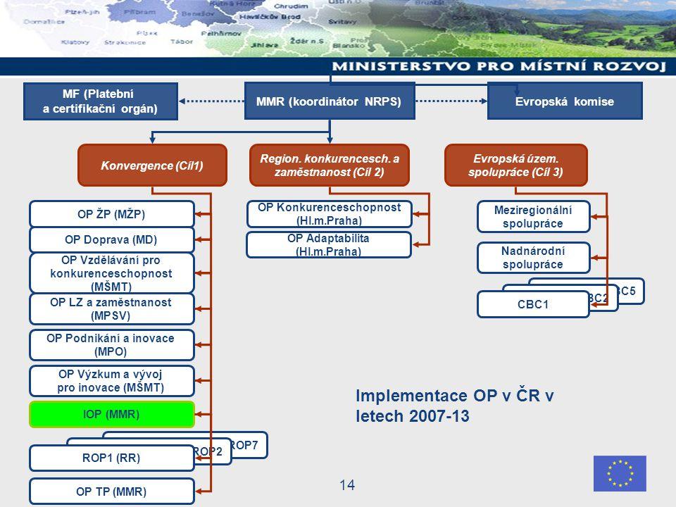 14 CBC5 CBC2 CBC1 Konvergence (Cíl1) Evropská územ.
