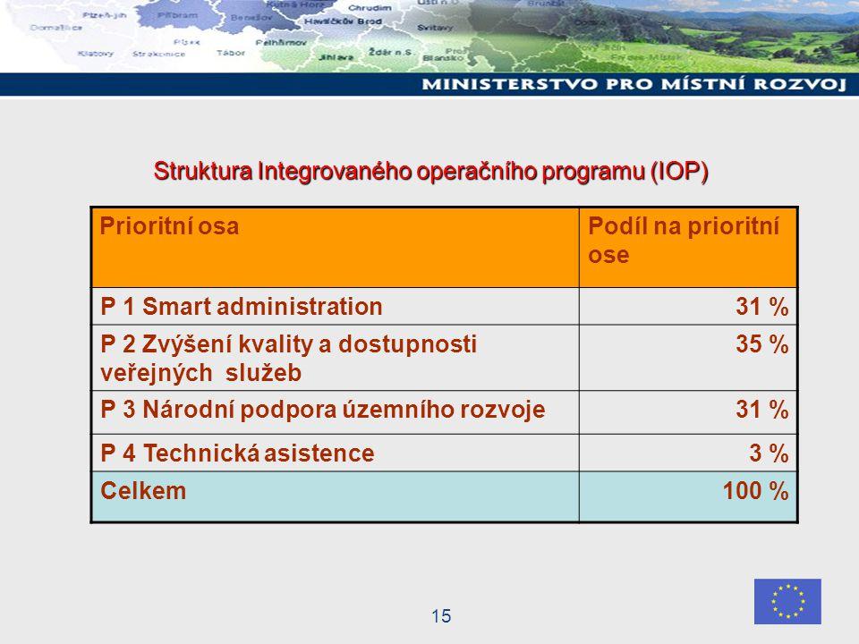 15 Struktura Integrovaného operačního programu (IOP) Prioritní osaPodíl na prioritní ose P 1 Smart administration31 % P 2 Zvýšení kvality a dostupnosti veřejných služeb 35 % P 3 Národní podpora územního rozvoje 31 % P 4 Technická asistence3 % Celkem100 %