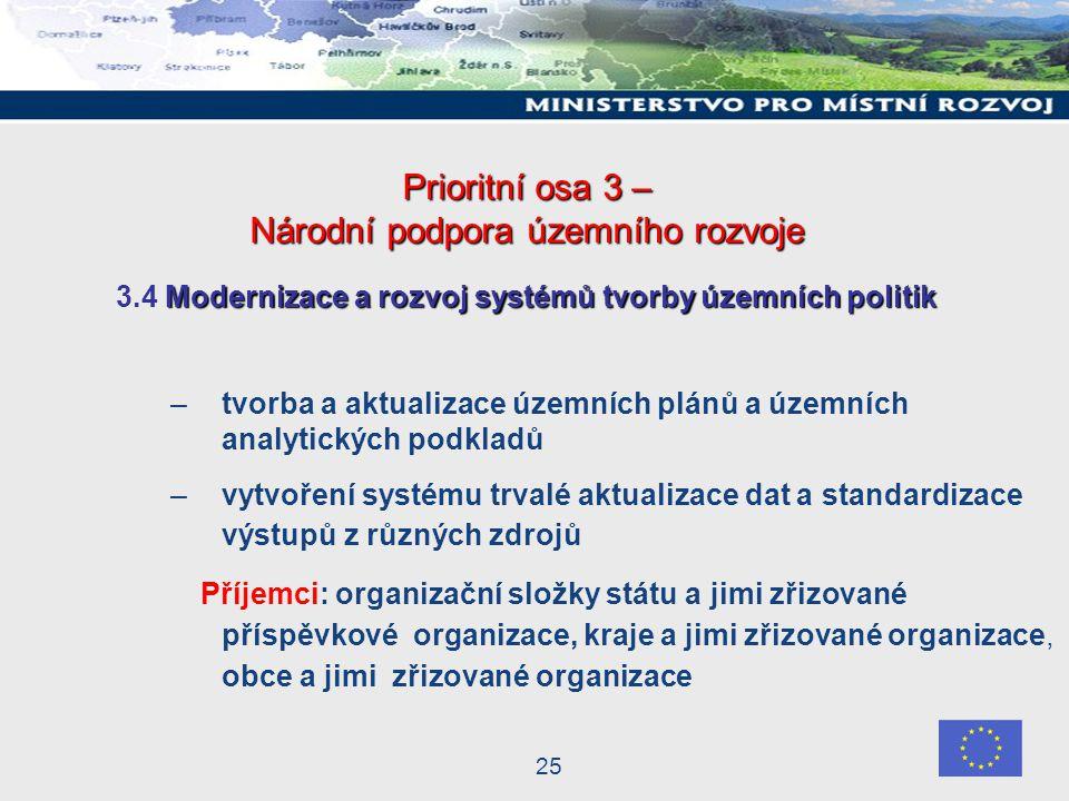 25 Prioritní osa 3 – Národní podpora územního rozvoje Modernizace a rozvoj systémů tvorby územních politik 3.4 Modernizace a rozvoj systémů tvorby územních politik –tvorba a aktualizace územních plánů a územních analytických podkladů –vytvoření systému trvalé aktualizace dat a standardizace výstupů z různých zdrojů Příjemci: organizační složky státu a jimi zřizované příspěvkové organizace, kraje a jimi zřizované organizace, obce a jimi zřizované organizace
