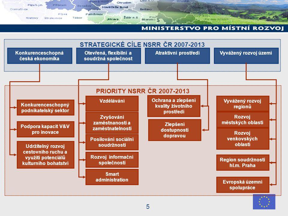5 PRIORITY NSRR ČR 2007-2013 STRATEGICKÉ CÍLE NSRR ČR 2007-2013 Konkurenceschopná česká ekonomika Otevřená, flexibilní a soudržná společnost Atraktivní prostředíVyvážený rozvoj území Vyvážený rozvoj regionů Rozvoj městských oblastí Rozvoj venkovských oblastí Region soudržnosti hl.m.
