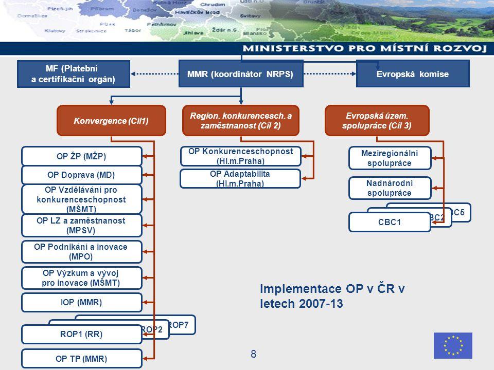 8 CBC5 CBC2 CBC1 Konvergence (Cíl1) Evropská územ.