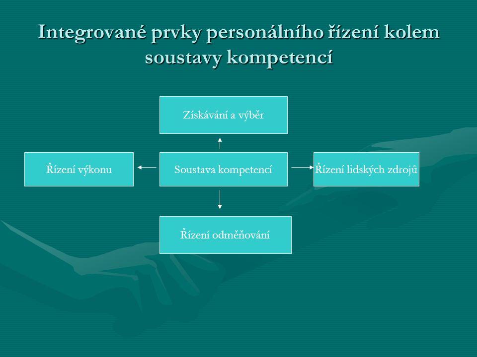 Integrované prvky personálního řízení kolem soustavy kompetencí Získávání a výběr Soustava kompetencí Řízení odměňování Řízení výkonuŘízení lidských z