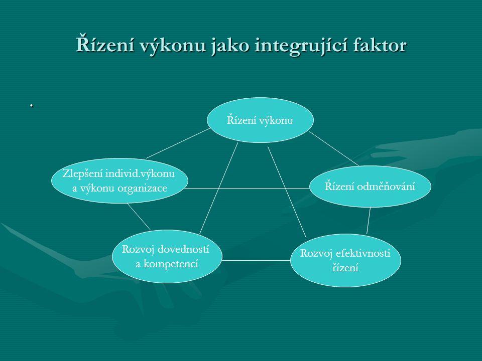 Řízení výkonu jako integrující faktor. Řízení výkonu Zlepšení individ.výkonu a výkonu organizace Řízení odměňování Rozvoj dovedností a kompetencí Rozv