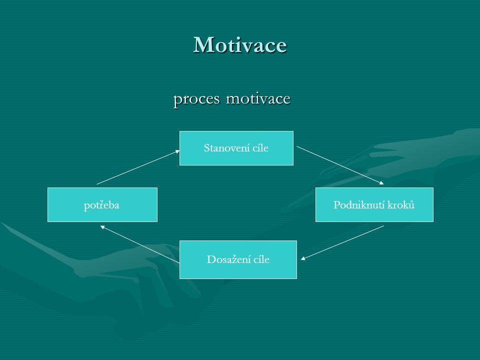 Motivace proces motivace proces motivace Stanovení cíle Dosažení cíle potřebaPodniknutí kroků