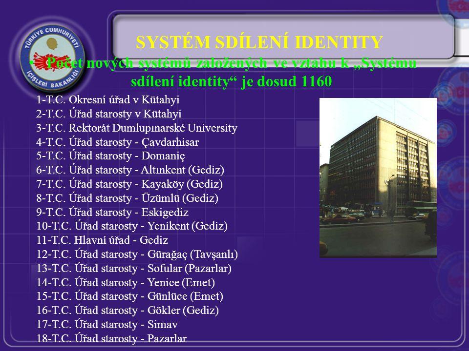 """SYSTÉM SDÍLENÍ IDENTITY Počet nových systémů založených ve vztahu k """"Systému sdílení identity je dosud 1160 1-T.C."""