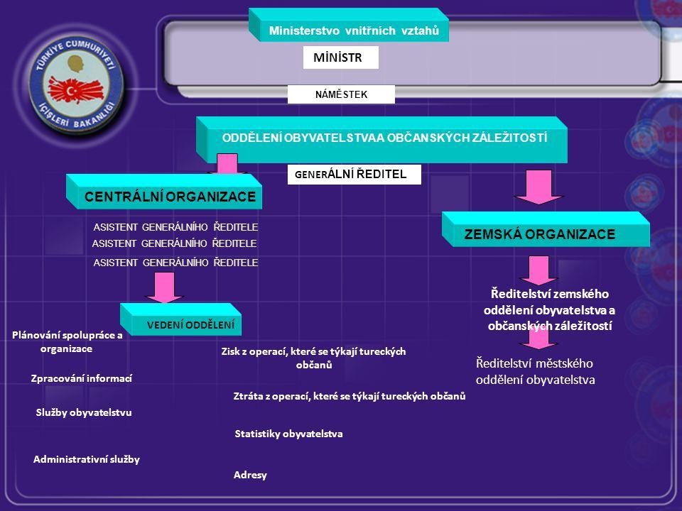 Ministerstvo vnitřních vztahů MİNİSTR ODDĚLENÍ OBYVATELSTVA A OBČANSKÝCH ZÁLEŽITOSTÍ GENER ÁLNÍ ŘEDITEL ASISTENT GENERÁLNÍHO ŘEDITELE ZEMSKÁ ORGANIZACE Ředitelství zemského oddělení obyvatelstva a občanských záležitostí Ředitelství městského oddělení obyvatelstva VEDENÍ ODDĚLENÍ Plánování spolupráce a organizace Administrativní služby Zisk z operací, které se týkají tureckých občanů Adresy Statistiky obyvatelstva Služby obyvatelstvu Ztráta z operací, které se týkají tureckých občanů Zpracování informací CENTRÁLNÍ ORGANIZACE NÁMĚSTEK