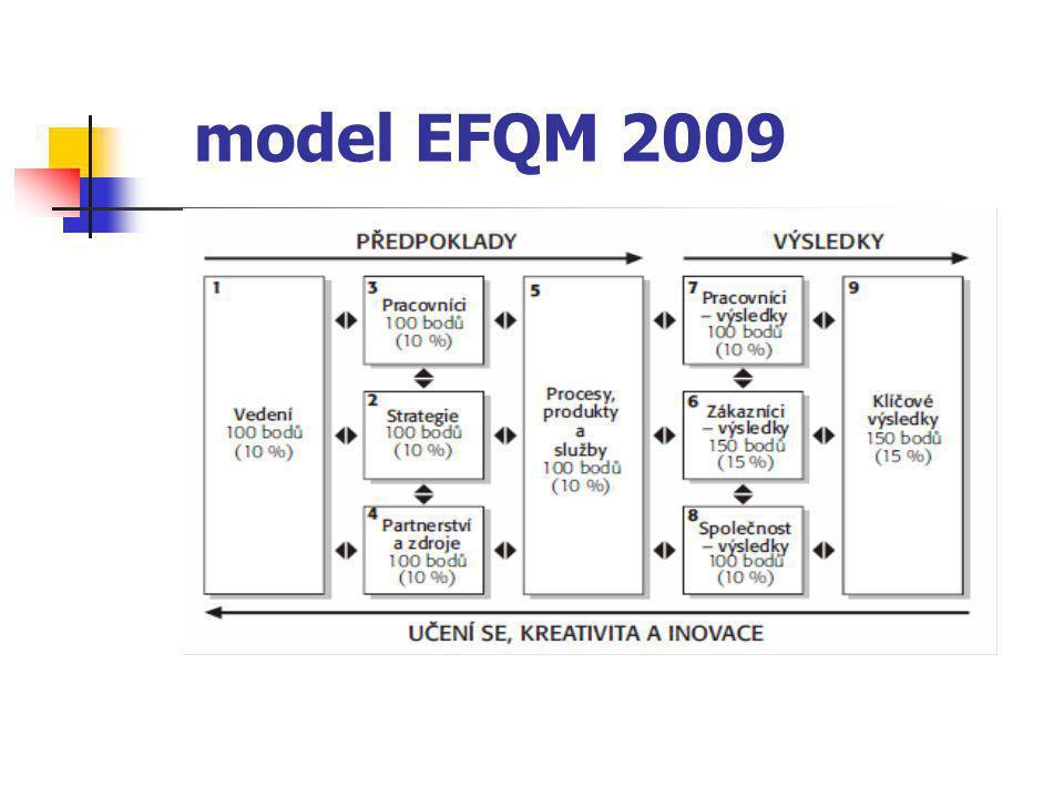 model EFQM 2009