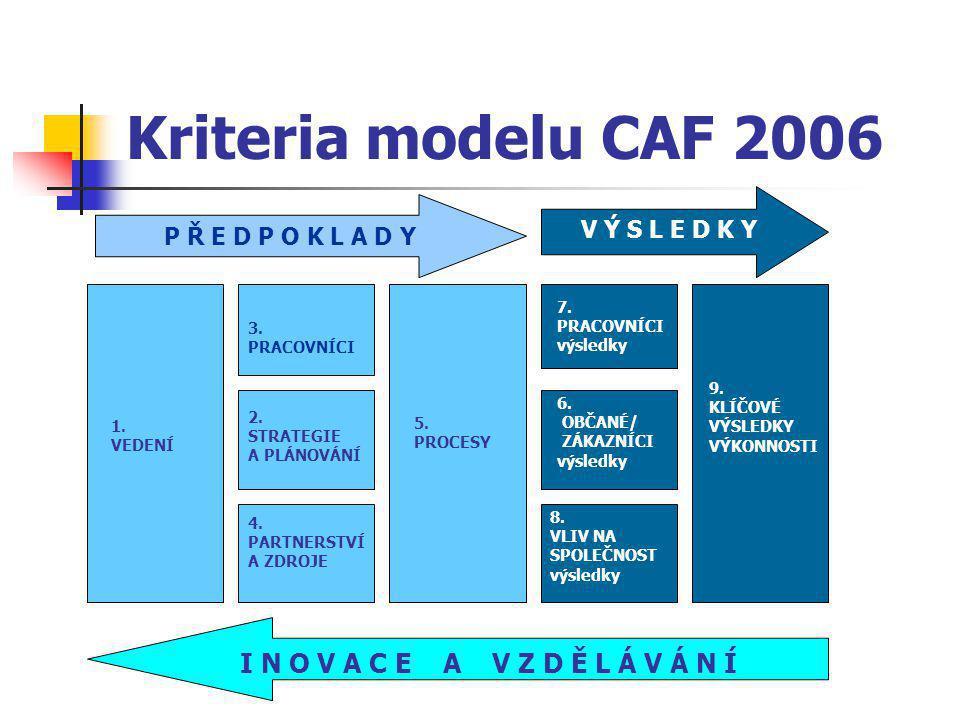 Kriteria modelu CAF 2006 1.VEDENÍ I N O V A C E A V Z D Ě L Á V Á N Í 4.