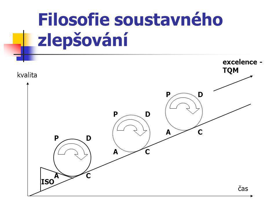 Filosofie soustavného zlepšování P D A C P D A C P D A C excelence - TQM ISO kvalita čas