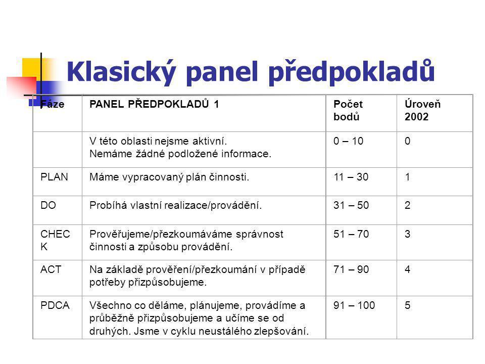 Klasický panel předpokladů FázePANEL PŘEDPOKLADŮ 1Počet bodů Úroveň 2002 V této oblasti nejsme aktivní.