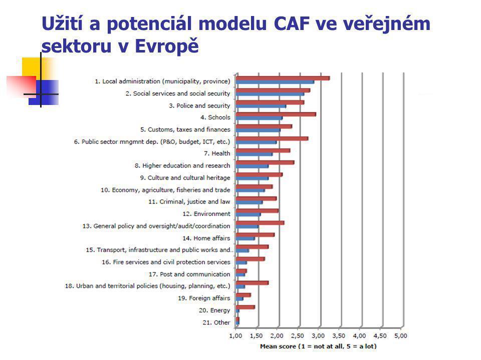Užití a potenciál modelu CAF ve veřejném sektoru v Evropě