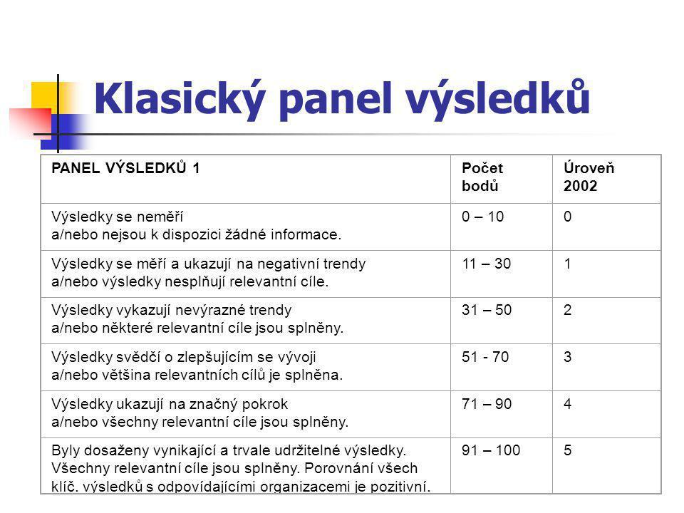 Klasický panel výsledků PANEL VÝSLEDKŮ 1Počet bodů Úroveň 2002 Výsledky se neměří a/nebo nejsou k dispozici žádné informace.