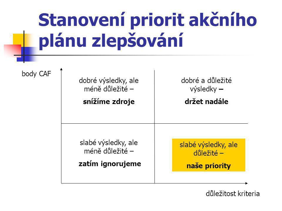 Stanovení priorit akčního plánu zlepšování body CAF důležitost kriteria dobré výsledky, ale méně důležité – snížíme zdroje slabé výsledky, ale méně důležité – zatím ignorujeme dobré a důležité výsledky – držet nadále slabé výsledky, ale důležité – naše priority