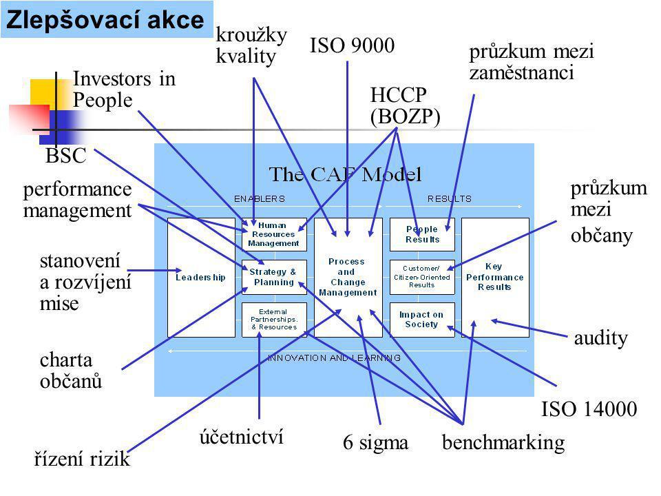 ISO 9000 průzkum mezi zaměstnanci průzkum mezi občany Investors in People účetnictví audity 6 sigma charta občanů benchmarking kroužky kvality BSC řízení rizik HCCP (BOZP) Zlepšovací akce performance management stanovení a rozvíjení mise ISO 14000