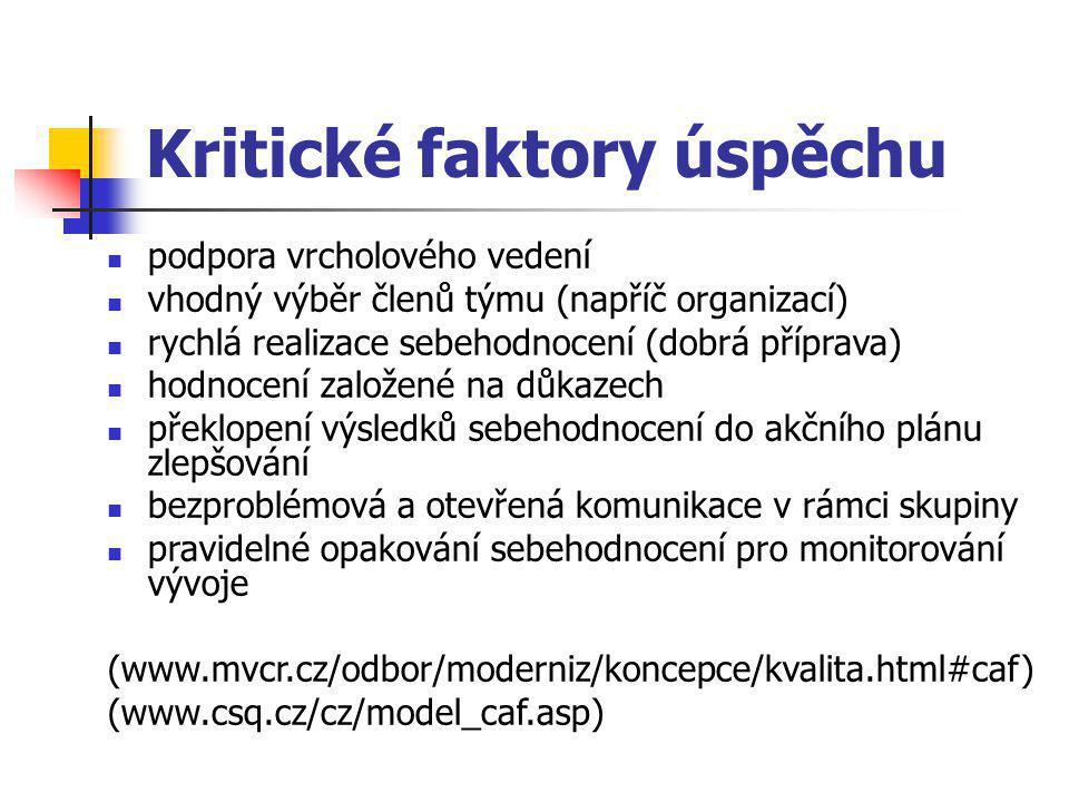 Kritické faktory úspěchu podpora vrcholového vedení vhodný výběr členů týmu (napříč organizací) rychlá realizace sebehodnocení (dobrá příprava) hodnocení založené na důkazech překlopení výsledků sebehodnocení do akčního plánu zlepšování bezproblémová a otevřená komunikace v rámci skupiny pravidelné opakování sebehodnocení pro monitorování vývoje (www.mvcr.cz/odbor/moderniz/koncepce/kvalita.html#caf) (www.csq.cz/cz/model_caf.asp)