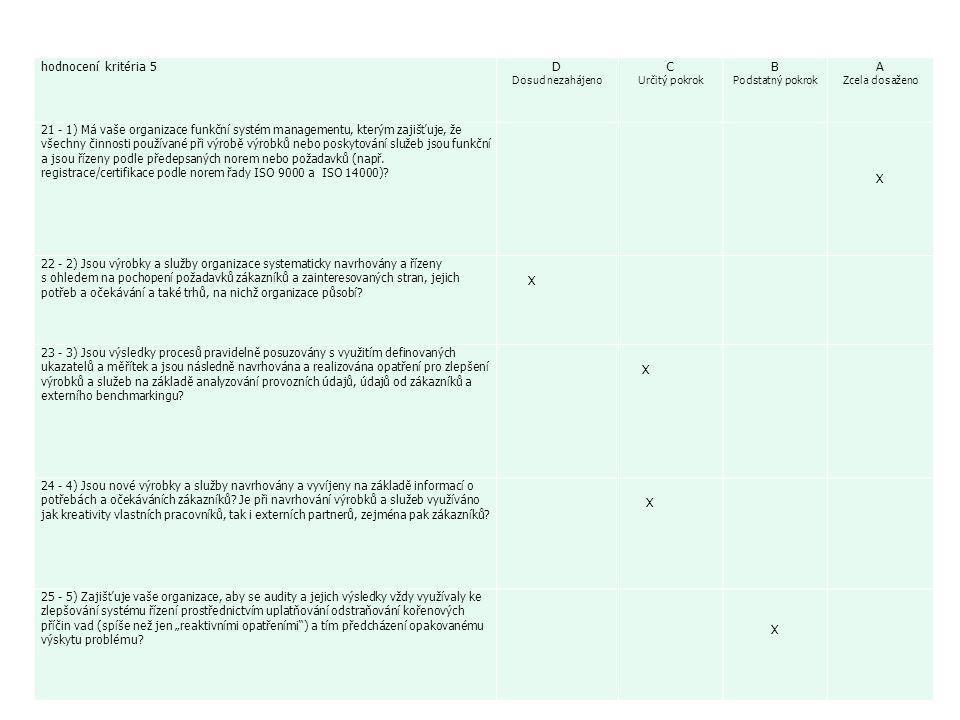 57 hodnocení kritéria 5D Dosud nezahájeno C Určitý pokrok B Podstatný pokrok A Zcela dosaženo 21 - 1) Má vaše organizace funkční systém managementu, kterým zajišťuje, že všechny činnosti používané při výrobě výrobků nebo poskytování služeb jsou funkční a jsou řízeny podle předepsaných norem nebo požadavků (např.