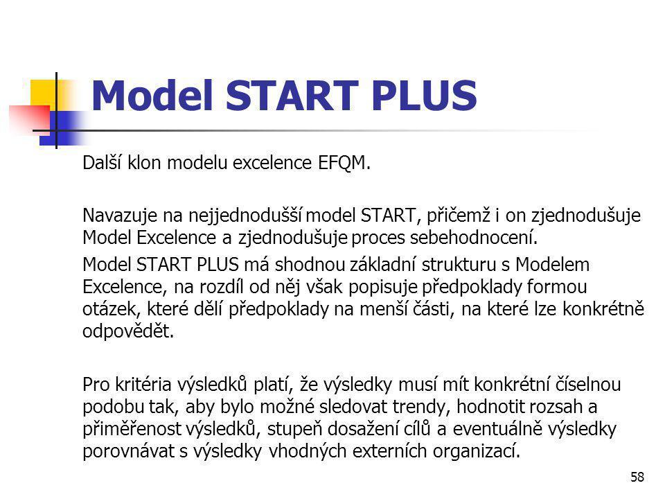 Model START PLUS Další klon modelu excelence EFQM.