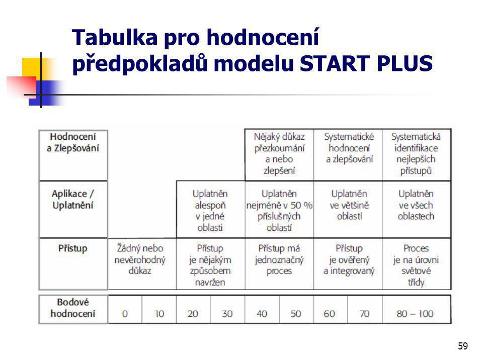 59 Tabulka pro hodnocení předpokladů modelu START PLUS