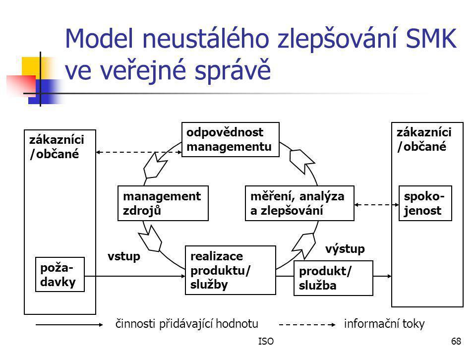 ISO68 Model neustálého zlepšování SMK ve veřejné správě zákazníci /občané poža- davky zákazníci /občané spoko- jenost odpovědnost managementu management zdrojů měření, analýza a zlepšování realizace produktu/ služby produkt/ služba činnosti přidávající hodnotuinformační toky vstup výstup