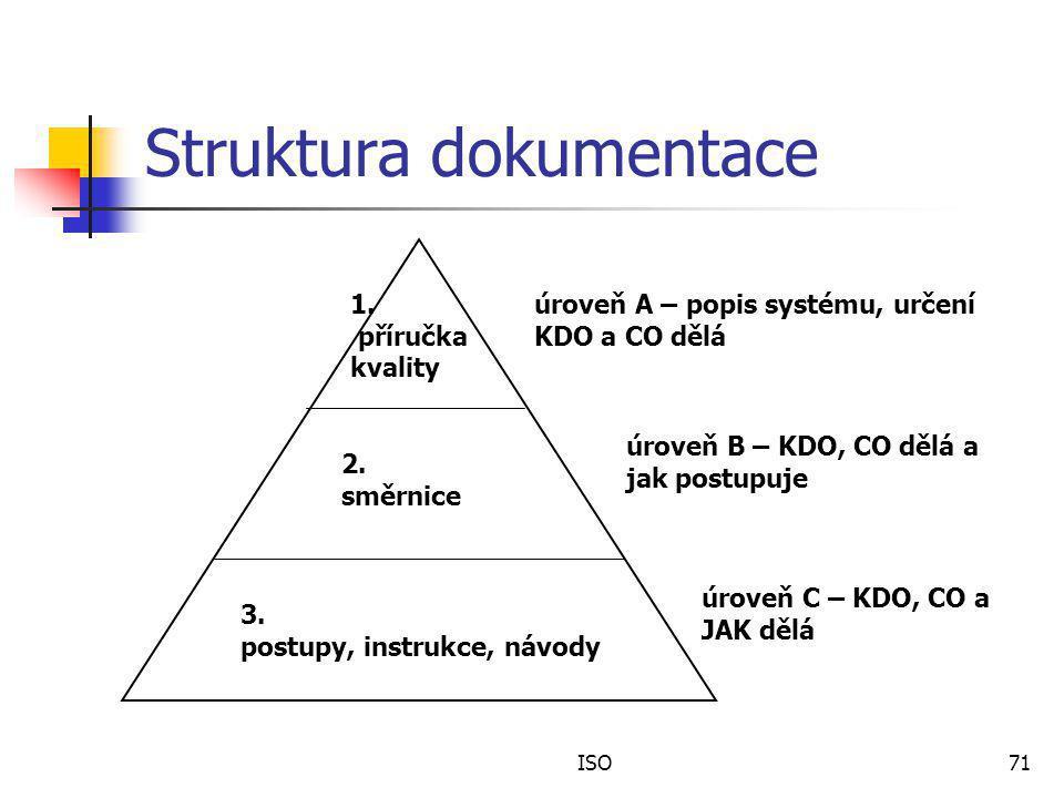 ISO71 Struktura dokumentace 1.příručka kvality 2.