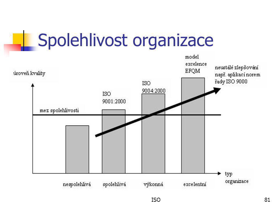 Spolehlivost organizace ISO81