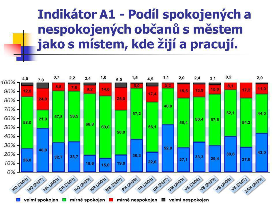 89 Indikátor A1 - Podíl spokojených a nespokojených občanů s městem jako s místem, kde žijí a pracují.