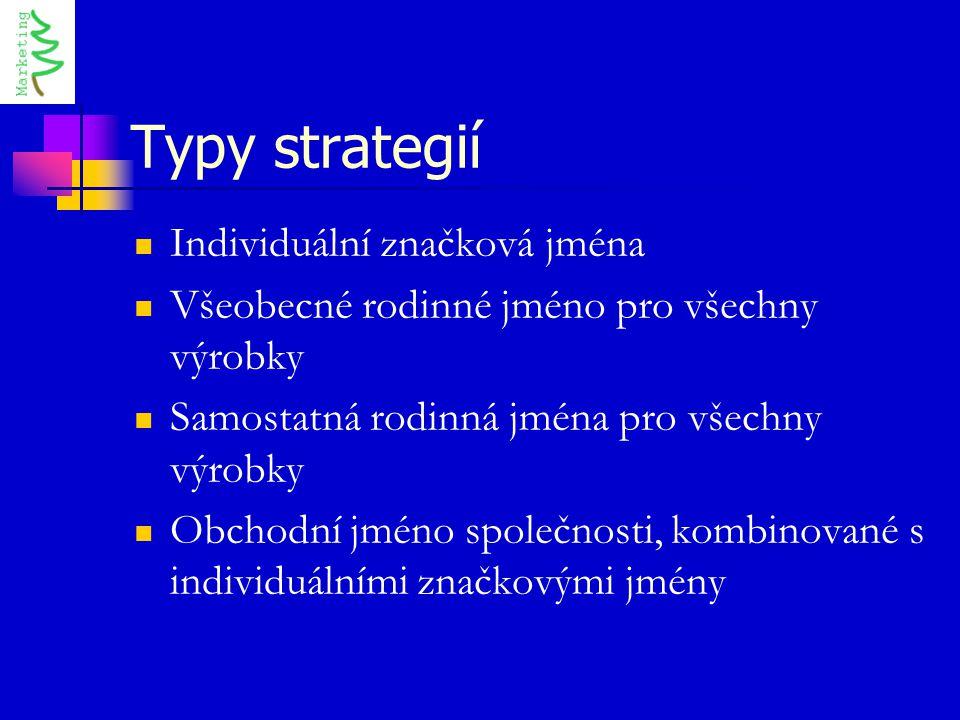 Typy strategií Individuální značková jména Všeobecné rodinné jméno pro všechny výrobky Samostatná rodinná jména pro všechny výrobky Obchodní jméno spo