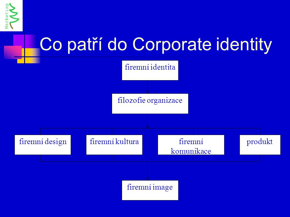 Co patří do Corporate identity filozofie organizace firemní designfiremní kulturafiremní komunikace produkt firemní image firemní identita