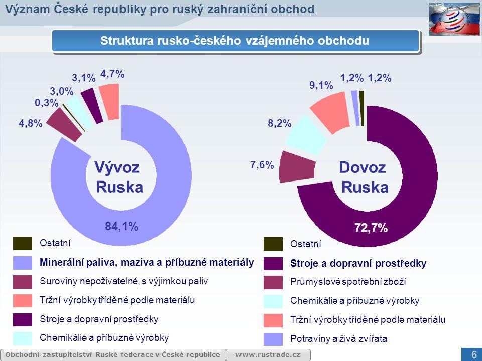 www.rustrade.cz Obchodní zastupitelství Ruské federace v České republice Význam České republiky pro ruský zahraniční obchod 6 84,1% 4,8% 0,3% 3,0% 3,1