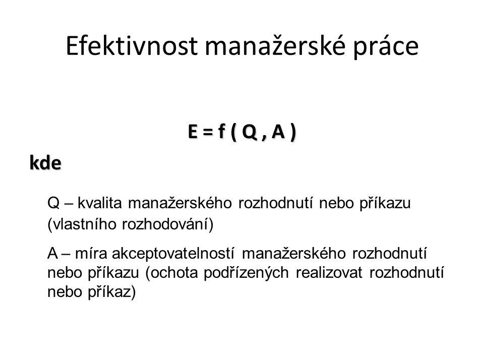 Efektivnost manažerské práce E = f ( Q, A ) kde Q – kvalita manažerského rozhodnutí nebo příkazu (vlastního rozhodování) A – míra akceptovatelností ma