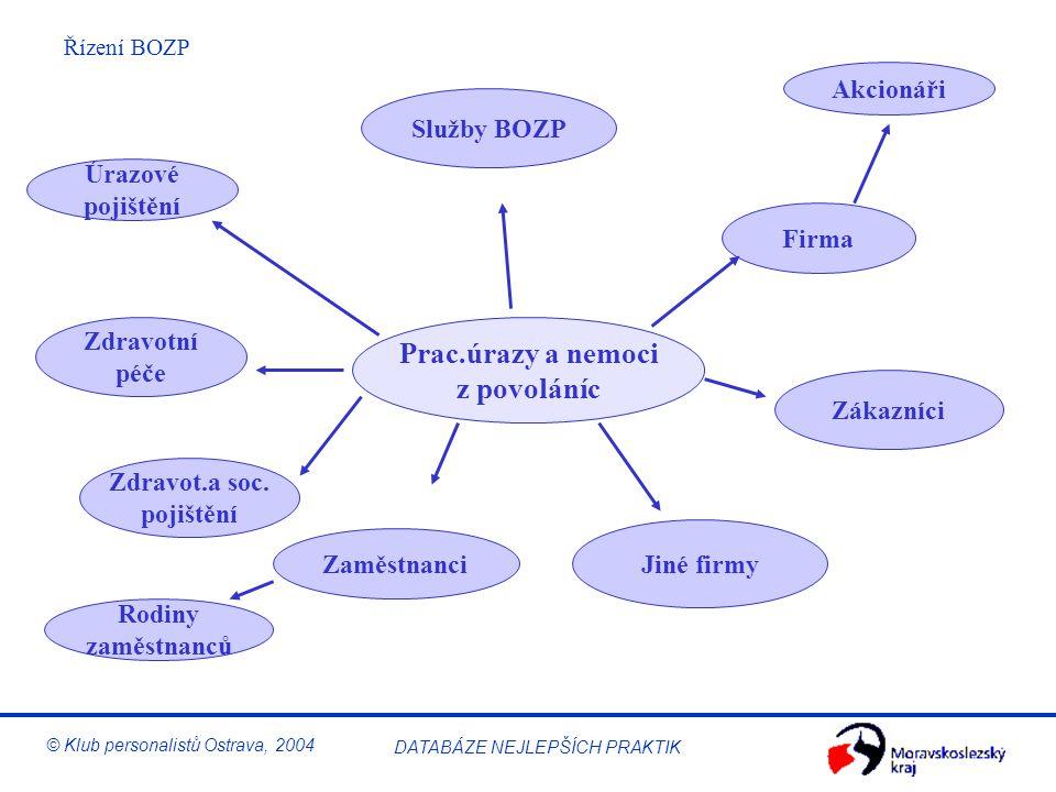 Řízení BOZP © Klub personalistů Ostrava, 2004 DATABÁZE NEJLEPŠÍCH PRAKTIK Zkoušení a monitorování Monitorování a zkoušení může mít tyto podoby: –Zkoušení a monitorování pracovního prostředí, např.