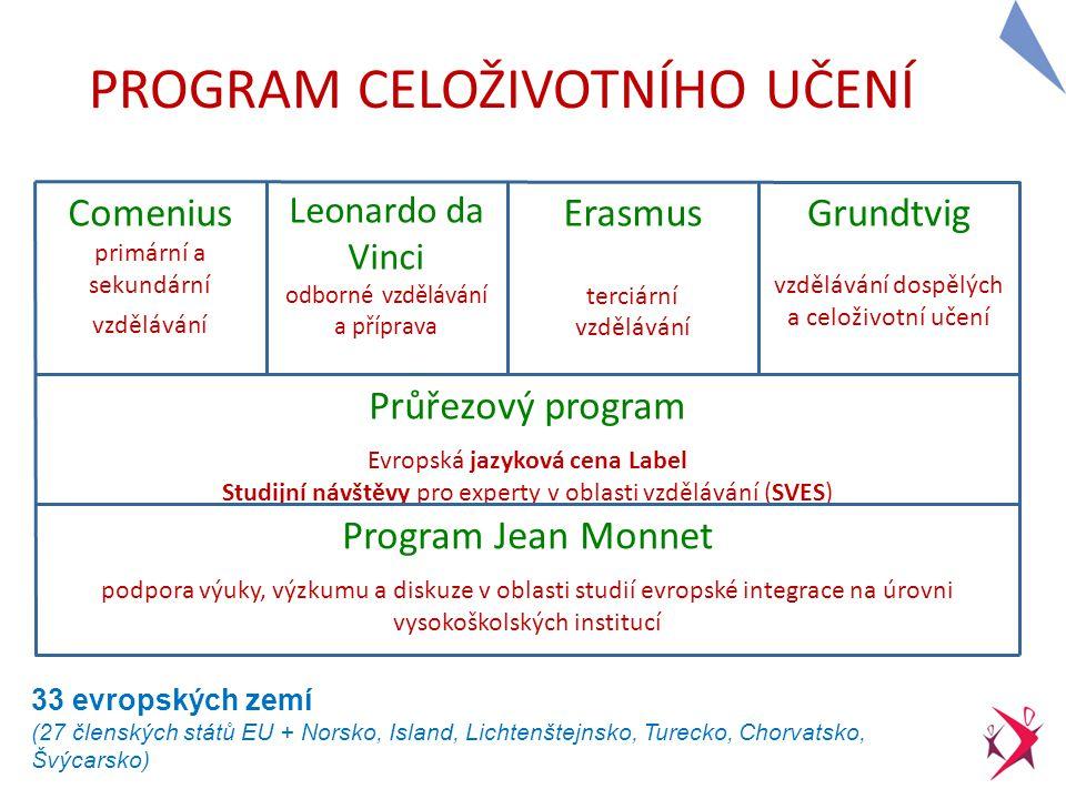 2 2 PROGRAM CELOŽIVOTNÍHO UČENÍ Comenius primární a sekundární vzdělávání Leonardo da Vinci odborné vzdělávání a příprava Erasmus terciární vzdělávání Grundtvig vzdělávání dospělých a celoživotní učení Průřezový program Evropská jazyková cena Label Studijní návštěvy pro experty v oblasti vzdělávání (SVES) Program Jean Monnet podpora výuky, výzkumu a diskuze v oblasti studií evropské integrace na úrovni vysokoškolských institucí 33 evropských zemí (27 členských států EU + Norsko, Island, Lichtenštejnsko, Turecko, Chorvatsko, Švýcarsko)