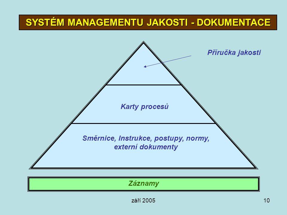 září 200510 SYSTÉM MANAGEMENTU JAKOSTI - DOKUMENTACE Příručka jakosti Karty procesů Směrnice, Instrukce, postupy, normy, externí dokumenty Záznamy