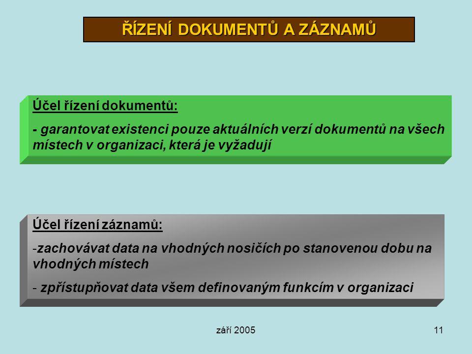 září 200511 ŘÍZENÍ DOKUMENTŮ A ZÁZNAMŮ Účel řízení dokumentů: - garantovat existenci pouze aktuálních verzí dokumentů na všech místech v organizaci, k