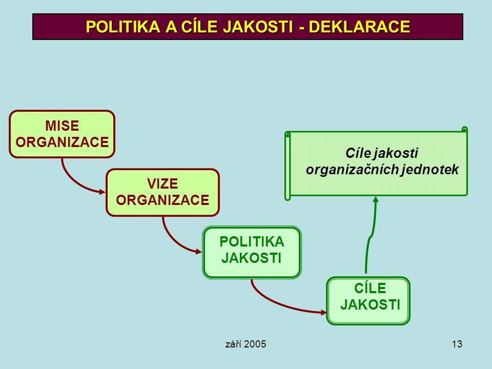 září 200513 POLITIKA A CÍLE JAKOSTI - DEKLARACE MISE ORGANIZACE VIZE ORGANIZACE POLITIKA JAKOSTI CÍLE JAKOSTI Cíle jakosti organizačních jednotek