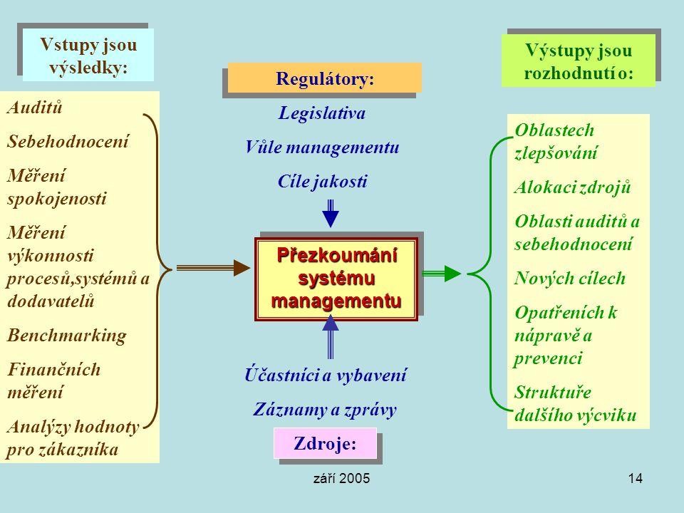 září 200514 Přezkoumání systému managementu Vstupy jsou výsledky: Auditů Sebehodnocení Měření spokojenosti Měření výkonnosti procesů,systémů a dodavat