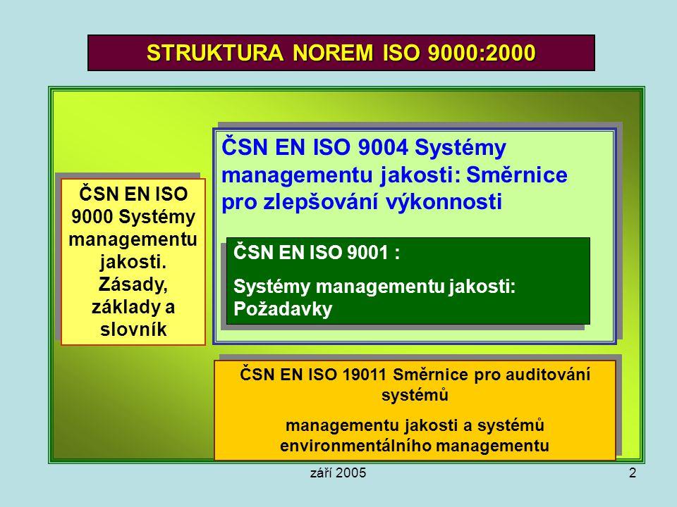 září 20052 STRUKTURA NOREM ISO 9000:2000 ČSN EN ISO 9004 Systémy managementu jakosti: Směrnice pro zlepšování výkonnosti ČSN EN ISO 9001 : Systémy man
