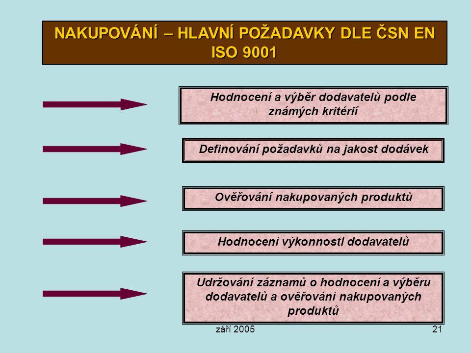 září 200521 NAKUPOVÁNÍ – HLAVNÍ POŽADAVKY DLE ČSN EN ISO 9001 Hodnocení a výběr dodavatelů podle známých kritérií Definování požadavků na jakost dodáv