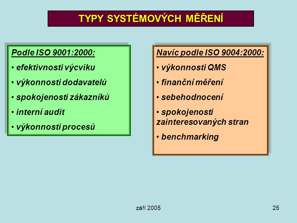 září 200525 TYPY SYSTÉMOVÝCH MĚŘENÍ Podle ISO 9001:2000: efektivnosti výcviku výkonnosti dodavatelů spokojenosti zákazníků interní audit výkonnosti pr